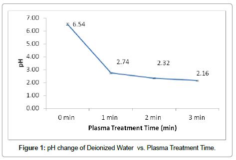 nanomedicine-biotherapeutic-Deionized-Water
