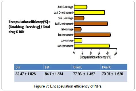 nanomedicine-biotherapeutic-Encapsulation-efficiency