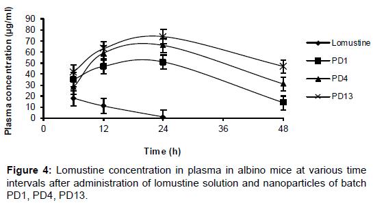 nanomedicine-biotherapeutic-Lomustine-concentration