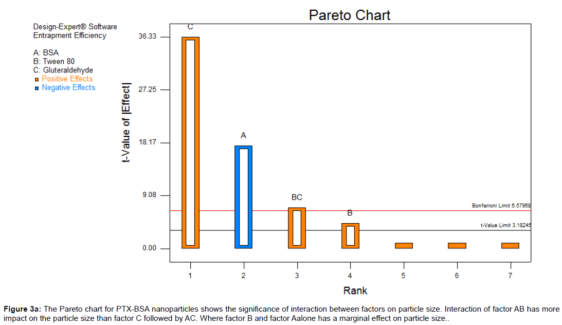 nanomedicine-biotherapeutic-Pareto-chart-PTX-BSA