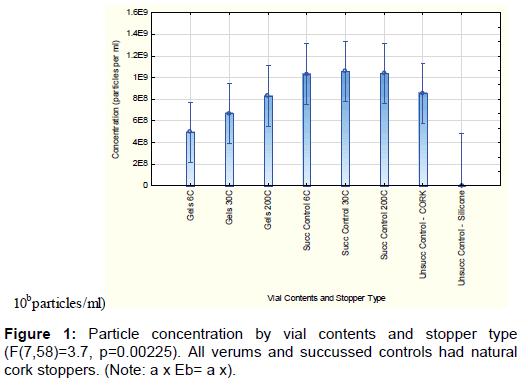nanomedicine-biotherapeutic-Particle-concentration-vial