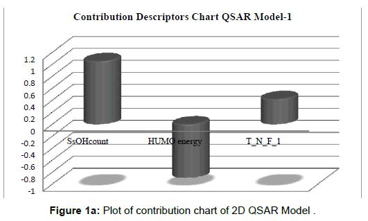 nanomedicine-biotherapeutic-Plot-contribution-chart