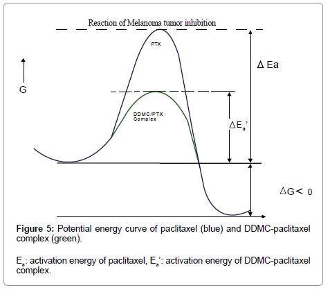 nanomedicine-biotherapeutic-Potential-energy