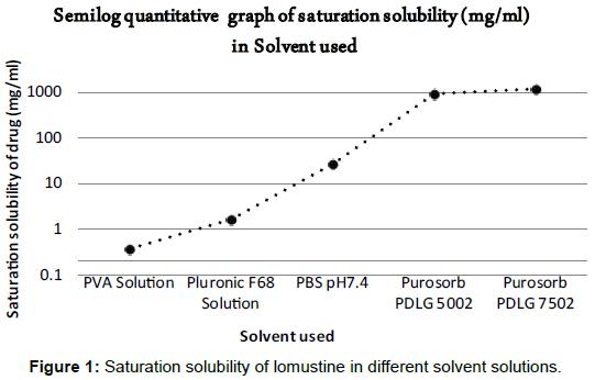 nanomedicine-biotherapeutic-Saturation-solubility-lomustine