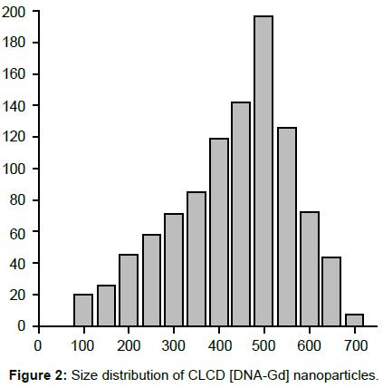 nanomedicine-biotherapeutic-Size-distribution-CLCD