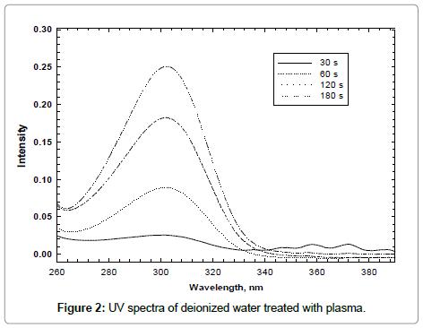 nanomedicine-biotherapeutic-UV-spectra