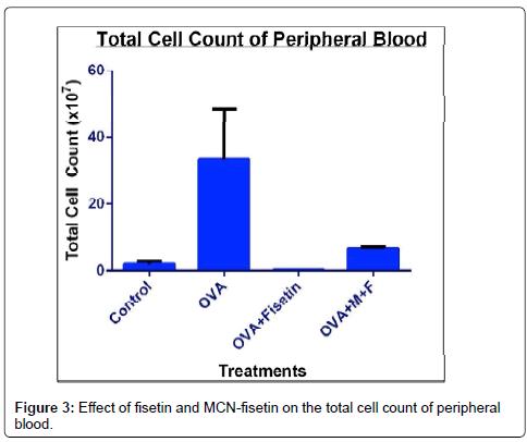 nanomedicine-biotherapeutic-blood-count