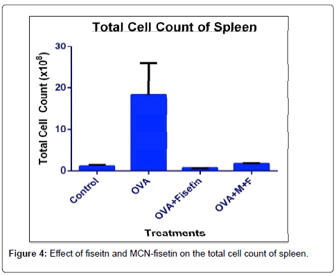 nanomedicine-biotherapeutic-blood-spleen