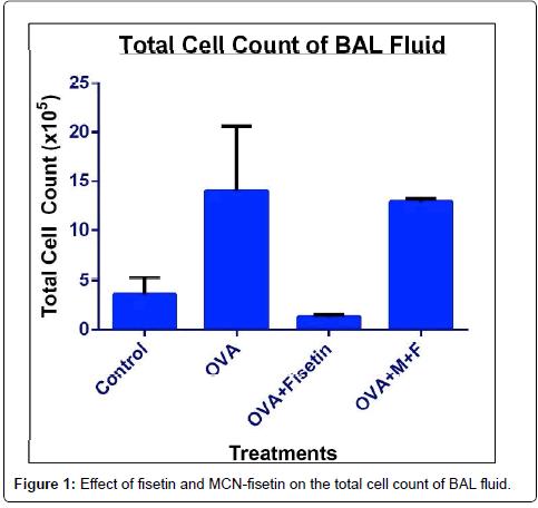 nanomedicine-biotherapeutic-cell-count
