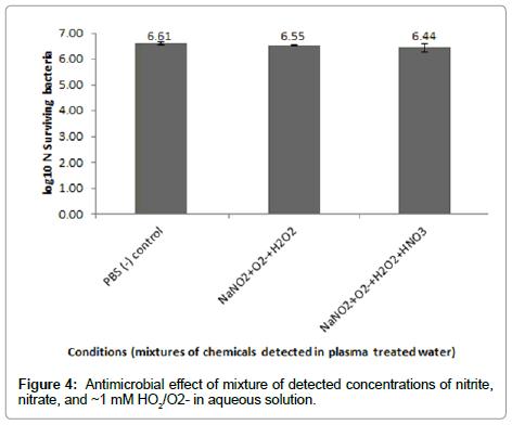 nanomedicine-biotherapeutic-detected-concentrations