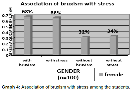 nanomedicine-biotherapeutic-discovery-Association-bruxism-stress