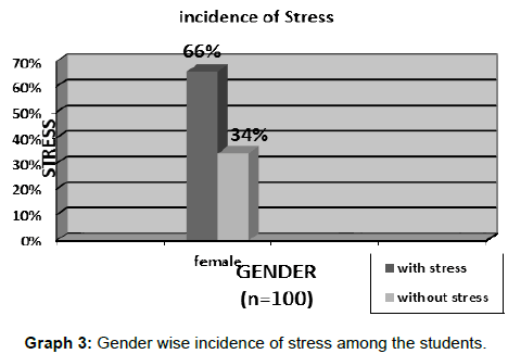 nanomedicine-biotherapeutic-discovery-Gender-wise-incidence