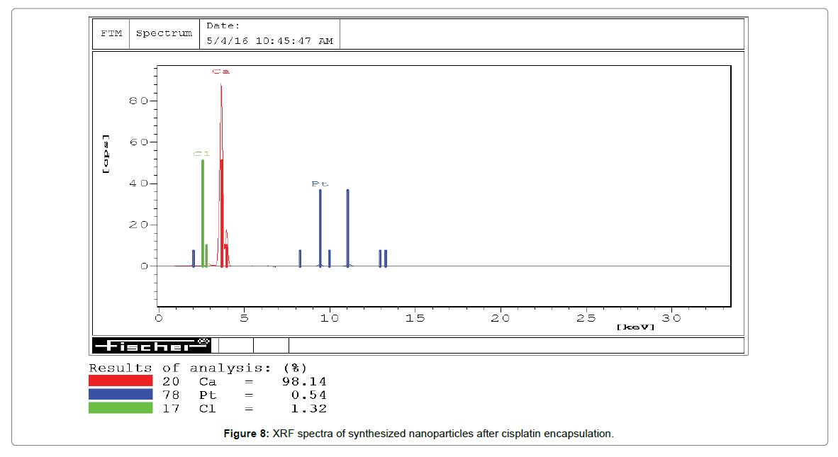 nanomedicine-biotherapeutic-discovery-XRF-spectra