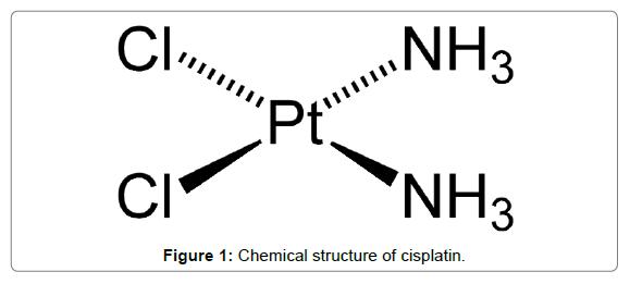 nanomedicine-biotherapeutic-discovery-structure-cisplatin