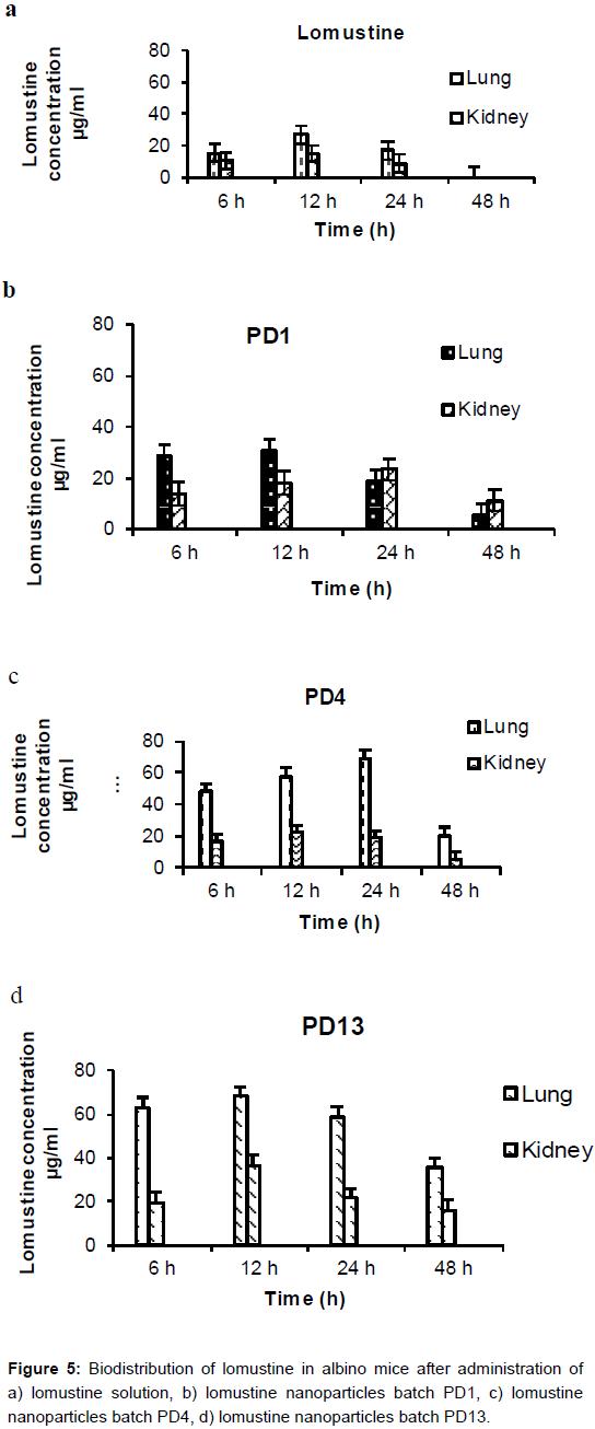 nanomedicine-biotherapeutic-lomustine-albino-mice