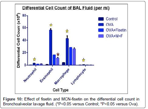 nanomedicine-biotherapeutic-lung-blood
