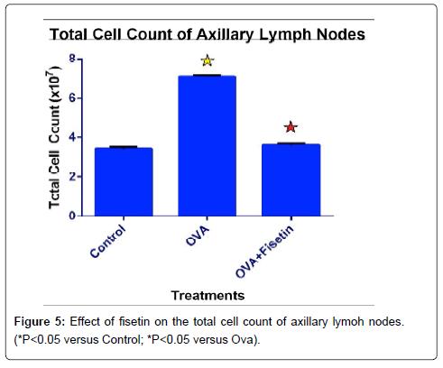nanomedicine-biotherapeutic-lymoh-nodes