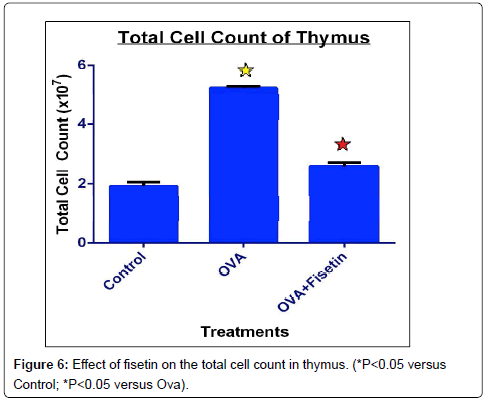 nanomedicine-biotherapeutic-lymoh-thymus