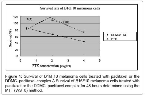 nanomedicine-biotherapeutic-melanoma-cells