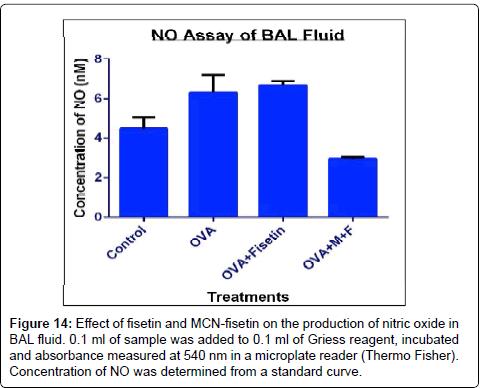 nanomedicine-biotherapeutic-nitric-acid