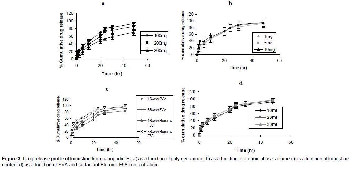 nanomedicine-biotherapeutic-organic-phase-volume