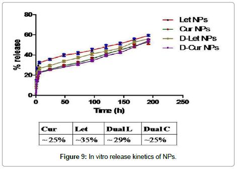 nanomedicine-biotherapeutic-release-kinetics