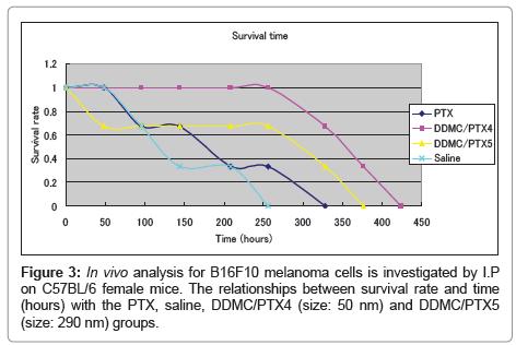 nanomedicine-biotherapeutic-survival-rate