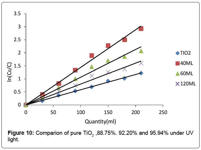 nanomedicine-nanotechnology-Comparion