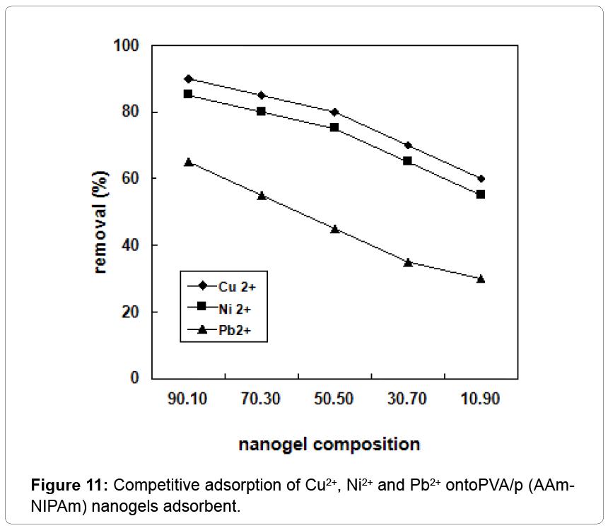 nanomedicine-nanotechnology-Competitive