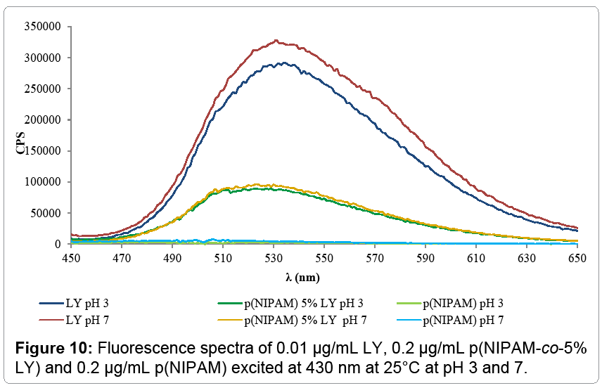 nanomedicine-nanotechnology-Fluorescence