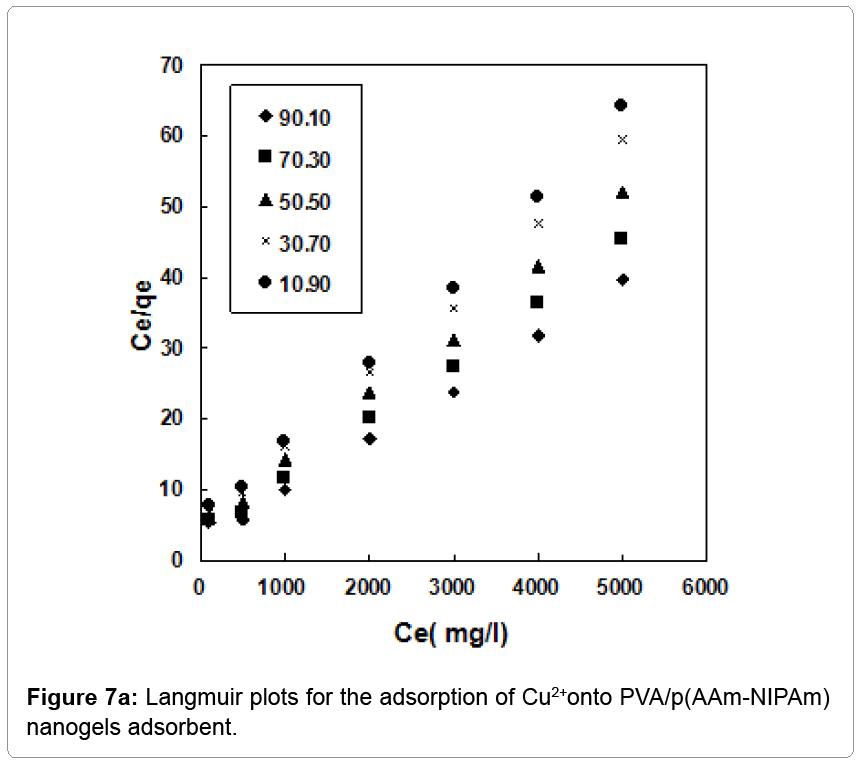 nanomedicine-nanotechnology-Langmuir