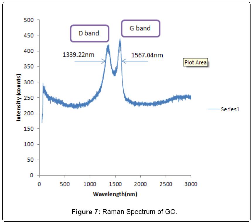 nanomedicine-nanotechnology-Raman