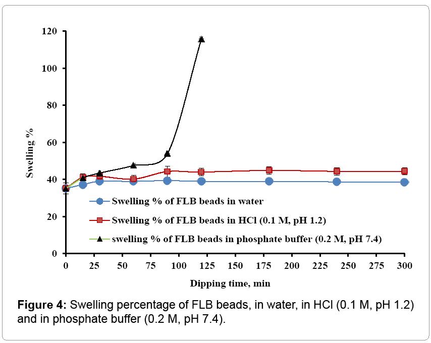 nanomedicine-nanotechnology-Swelling