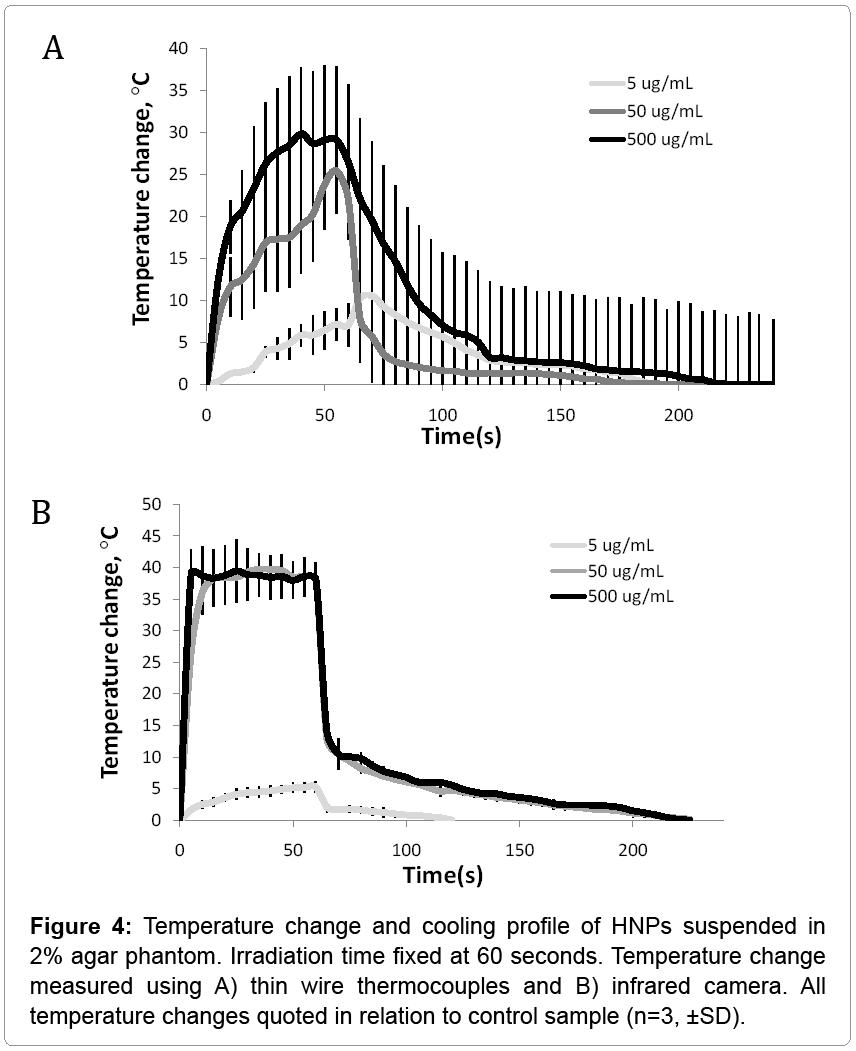 nanomedicine-nanotechnology-Temperature