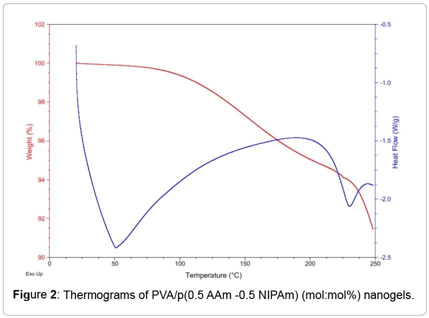 nanomedicine-nanotechnology-Thermograms
