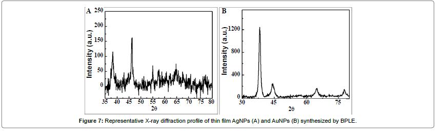 anomedicine-nanotechnology-X-ray-profile-thin-film