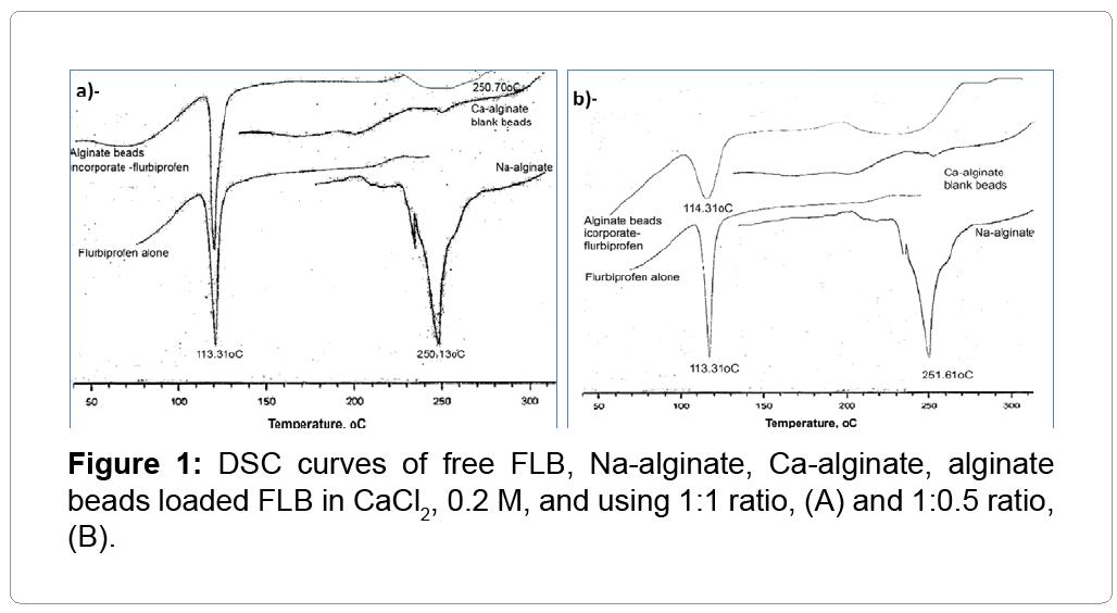 nanomedicine-nanotechnology-alginate