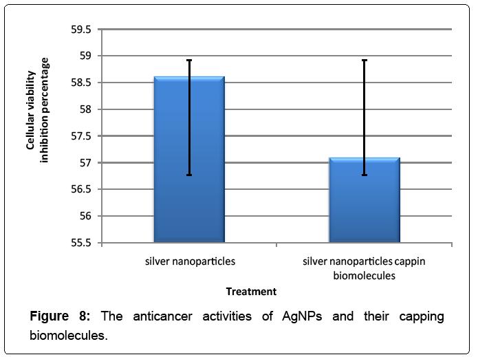 nanomedicine-nanotechnology-anticancer