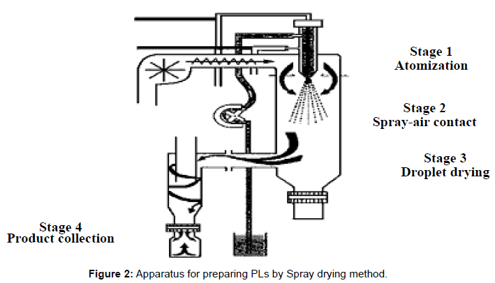 nanomedicine-nanotechnology-apparatus-drying-method