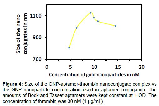 nanomedicine-nanotechnology-aptamer-thrombin-nanoconjugate