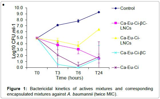 nanomedicine-nanotechnology-bactericidal-kinetics-encapsulated
