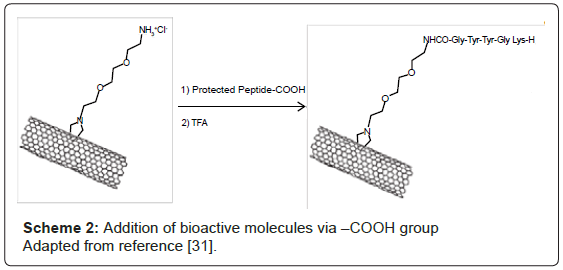 nanomedicine-nanotechnology-bioactive-molecules-reference
