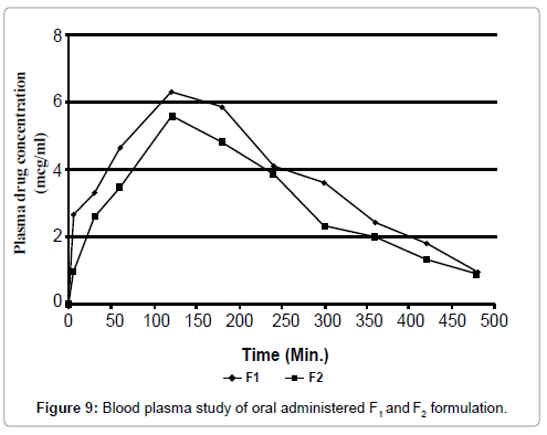 nanomedicine-nanotechnology-blood-plasma-f1-f2-formulation