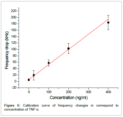 nanomedicine-nanotechnology-calibration-curve-frequency