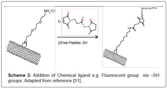 nanomedicine-nanotechnology-chemical-ligand-fluorescent