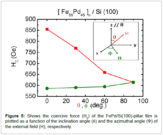 nanomedicine-nanotechnology-coercive-inclination-angle