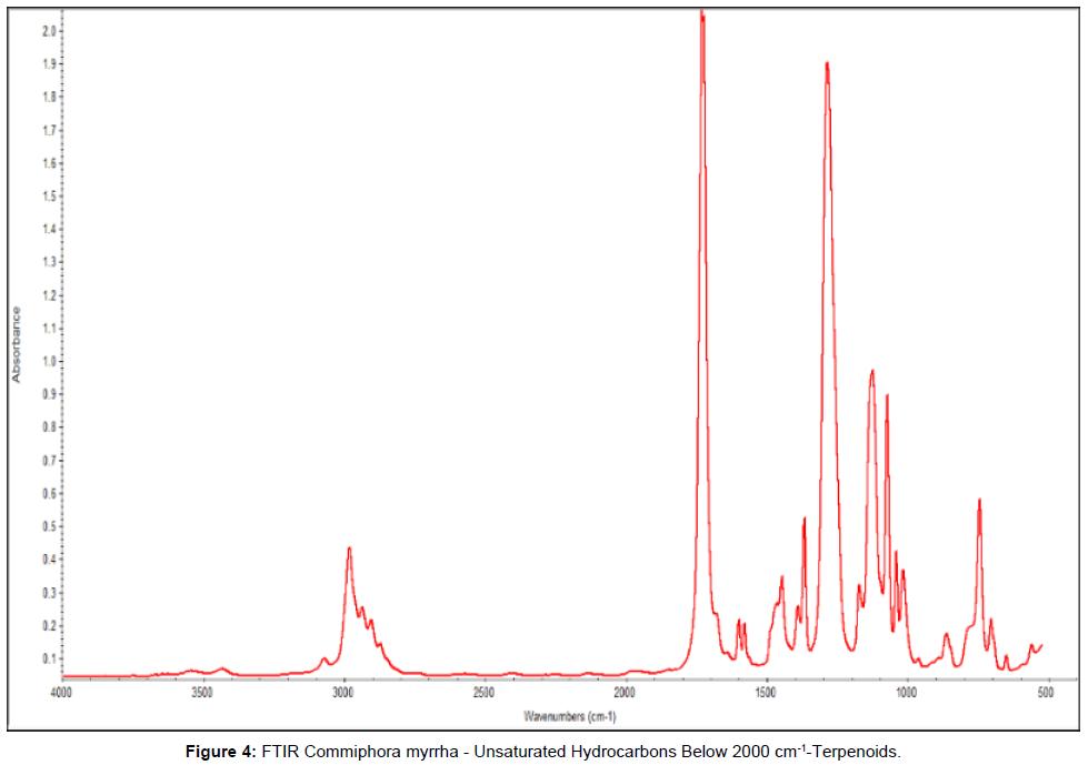 nanomedicine-nanotechnology-commiphora-myrrha-hydrocarbons