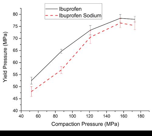 nanomedicine-nanotechnology-compaction-pressure