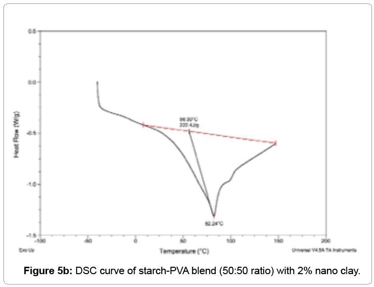 nanomedicine-nanotechnology-curve