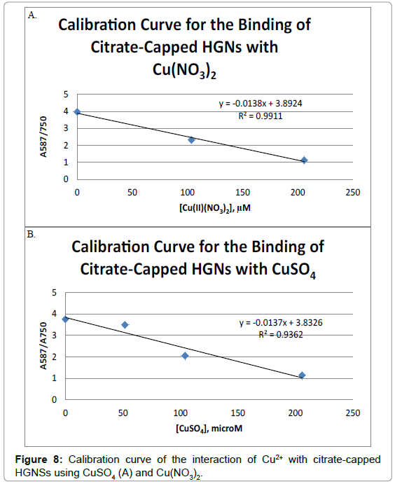 nanomedicine-nanotechnology-curve-interaction-citrate-capped